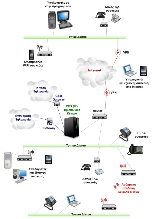 Voip Operations